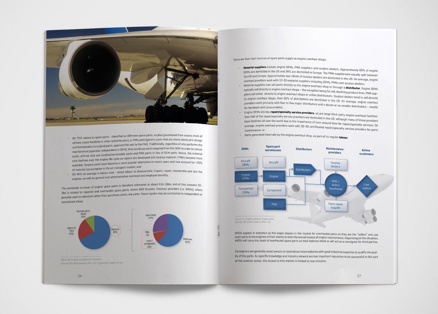 Aero Invest brochure design by Bert Vanden Berghe - spread